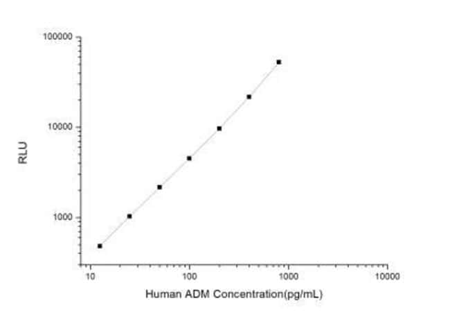 Novus Biologicals Human Adrenomedullin/ADM ELISA Kit (Chemiluminescence)