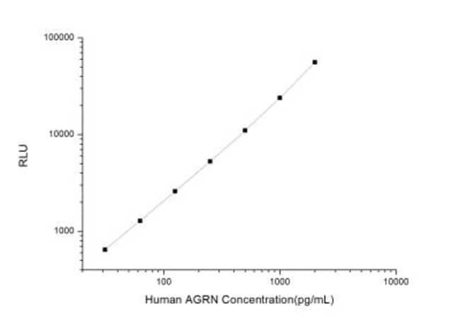 Novus Biologicals Human Agrin ELISA Kit (Chemiluminescence) Quantity: 1