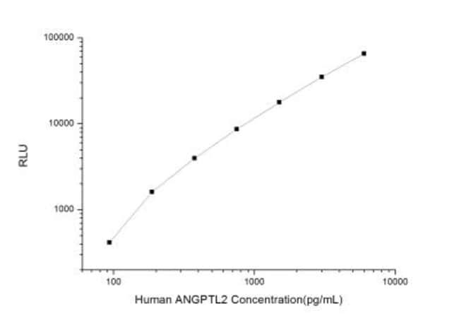 Novus Biologicals Human Angiopoietin-like Protein 2/ANGPTL2 ELISA Kit (Chemiluminescence)