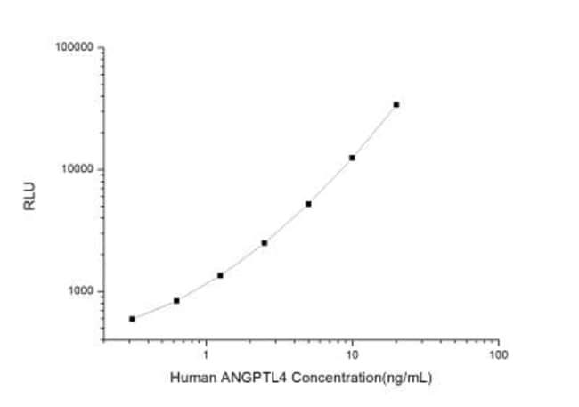 Novus Biologicals Human Angiopoietin-like Protein 4/ANGPTL4 ELISA Kit (Chemiluminescence)