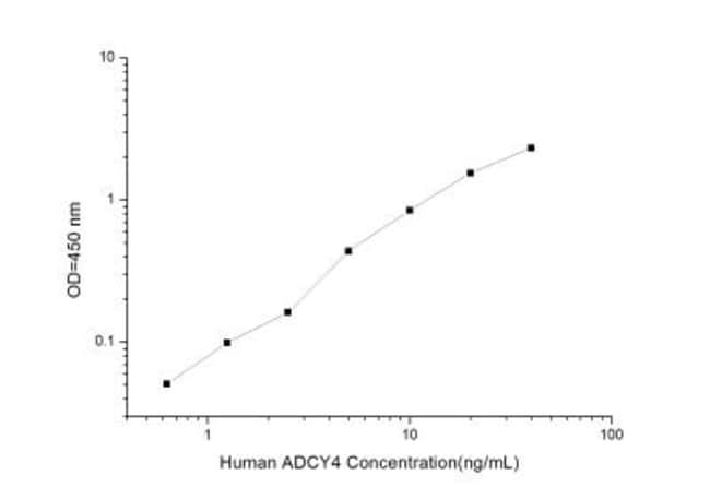 Novus Biologicals Human Arg-Vasopressin ELISA Kit (Colorimetric) Quantity: