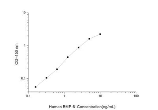 Novus Biologicals Human BMP-6 ELISA Kit (Colorimetric) Quantity: 1 Kit;