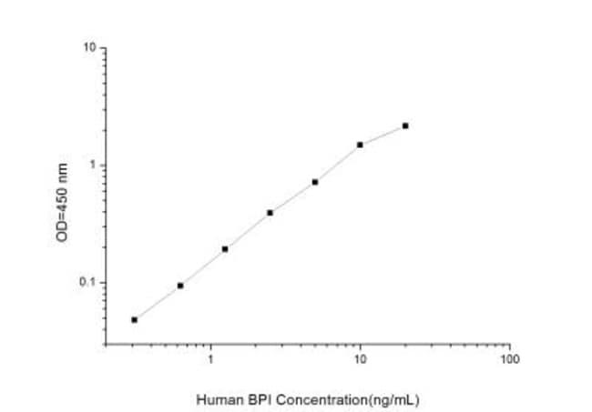 Novus Biologicals Human BPI ELISA Kit (Colorimetric) Quantity: 1 Kit; Host