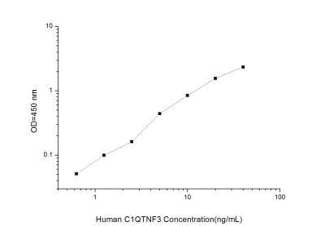 Novus Biologicals Human C1qTNF3/CORS26/CTRP3 ELISA Kit (Colorimetric) Quantity: