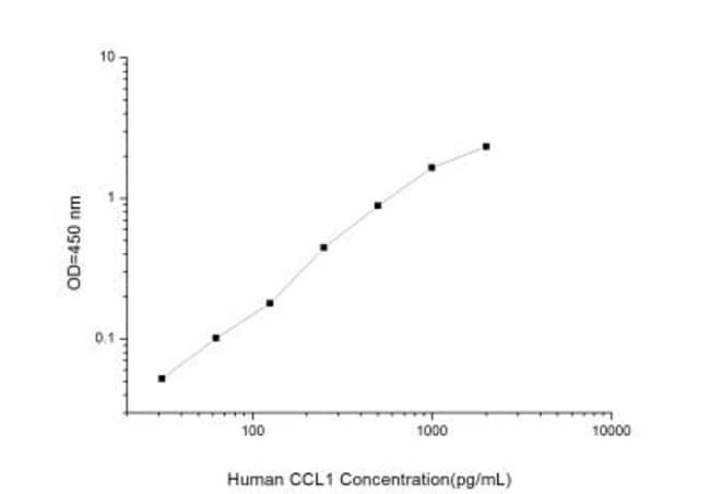 Novus Biologicals Human CCL1/I-309/TCA-3 ELISA Kit (Colorimetric) Quantity: