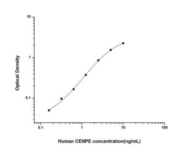 Novus Biologicals Human CENPE ELISA Kit (Colorimetric) Quantity: 1 Kit;