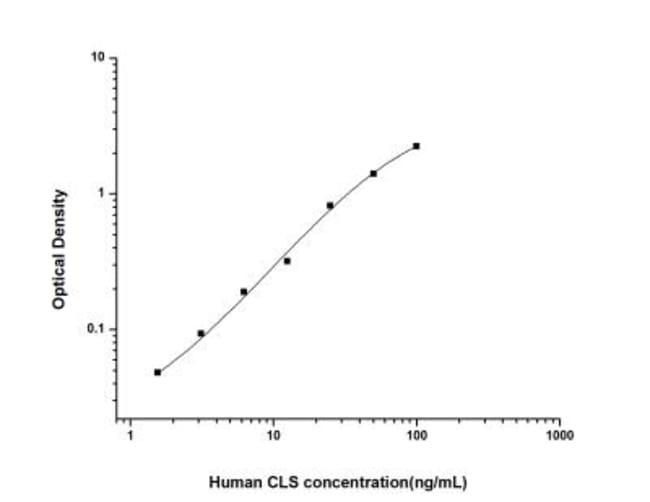 Novus Biologicals Human CLS1 ELISA Kit (Colorimetric) Quantity: 1 Kit;