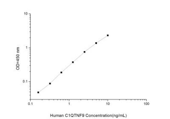 Novus Biologicals Human CTRP9/C1qTNF9 ELISA Kit (Colorimetric) Quantity: