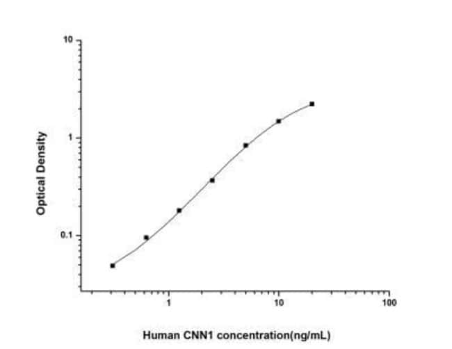 Novus Biologicals Human Calponin 1 ELISA Kit (Colorimetric) Quantity: 1