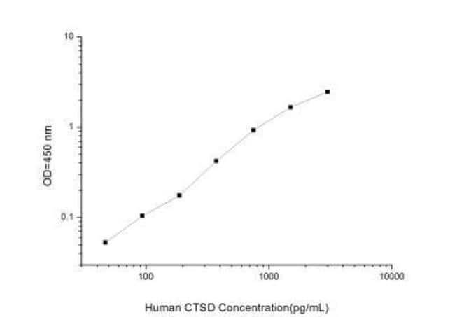 Novus Biologicals Human Cathepsin D ELISA Kit (Colorimetric) Quantity: