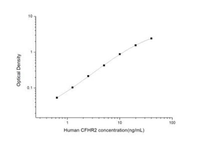 Novus Biologicals Human Complement Factor H-related 2/CFHR2/CFHL2 ELISA