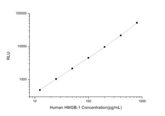 Novus BiologicalsHuman HMGB1/HMG-1 ELISA Kit (Chemiluminescence) Quantity:
