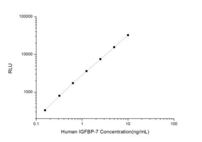 Novus Biologicals Human IGFBP-rp1/IGFBP-7 ELISA Kit (Chemiluminescence)