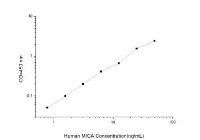Novus BiologicalsHuman MICA ELISA Kit (Colorimetric) Quantity: 1 Kit; Host