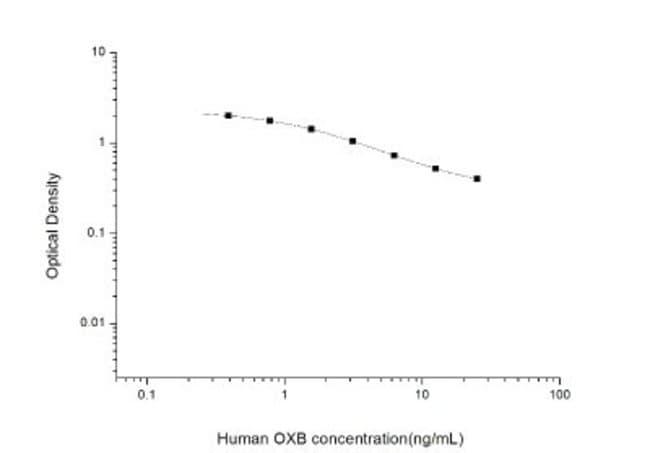Novus Biologicals Human Orexin B/Hypocretin-2 ELISA Kit (Colorimetric)