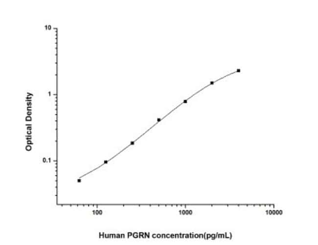 Novus Biologicals Human Progranulin/PGRN ELISA Kit (Colorimetric) 1 Kit:Electrophoresis,