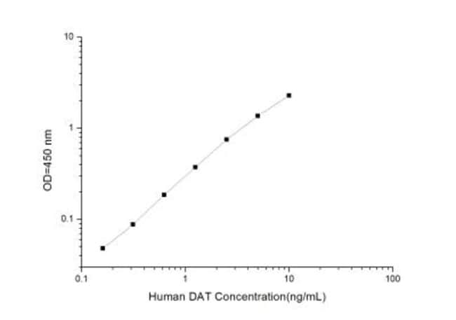 Novus Biologicals Human SLC6A3/DAT1 ELISA Kit (Colorimetric) Quantity: