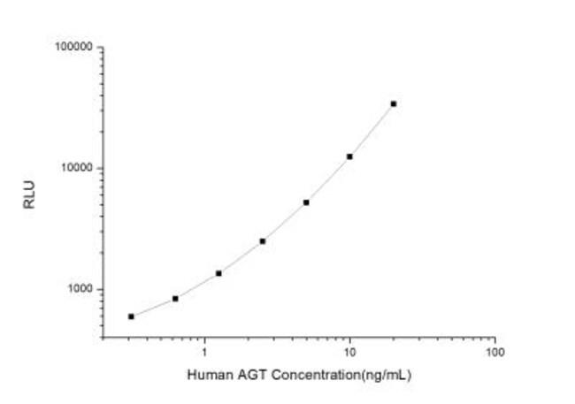 Novus Biologicals Human Serpin A8/Angiotensinogen ELISA Kit (Chemiluminescence)