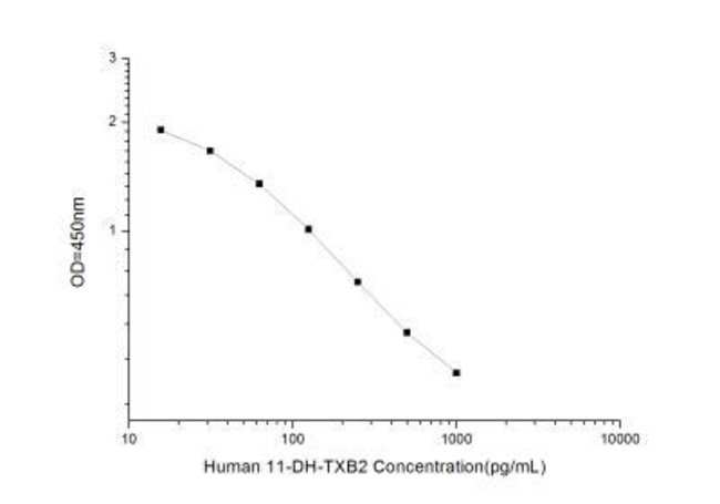 Novus BiologicalsHuman 11-dehydro-TXB2 ELISA Kit (Colorimetric) Quantity: