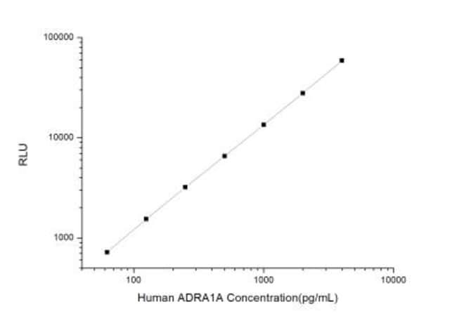 Novus BiologicalsHuman alpha-1A Adrenergic R/ADRA1A ELISA Kit (Chemiluminescence)
