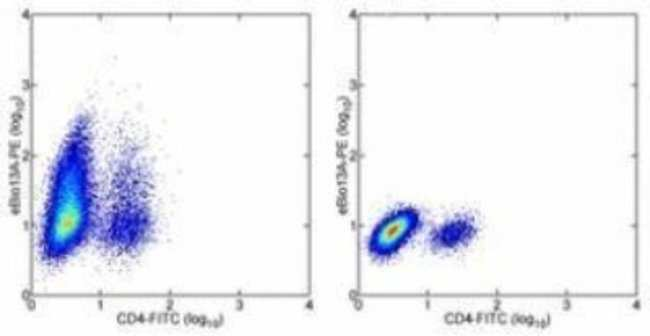 Rat anti-IL-13, Clone: 13A, Novus Biologicals 0.1mg; Unlabeled