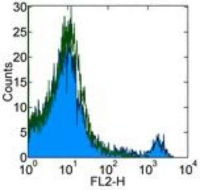 Integrin alpha 2/CD49b Armenian Hamster anti-Mouse, Clone: HMa2, Novus
