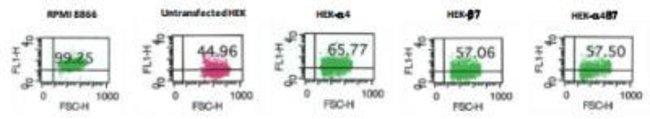 Integrin alpha 4 beta 7/LPAM-1 Mouse anti-Human, Clone: 111D9.03, Novus