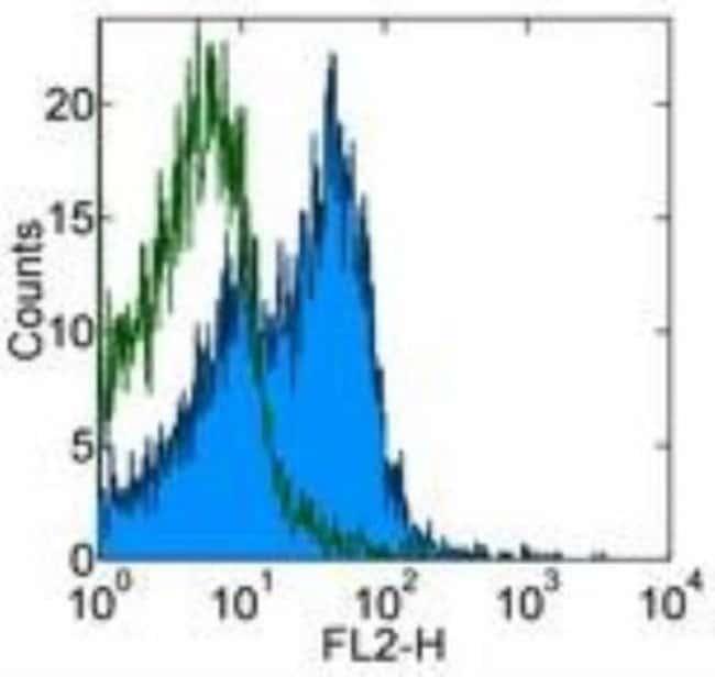 Rat anti-Integrin alpha 4 beta 7/LPAM-1, Clone: DATK32, Novus Biologicals