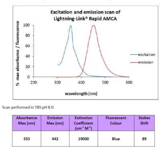Novus Biologicals Lightning-Link Rapid AMCA Antibody Labeling Kit:Life