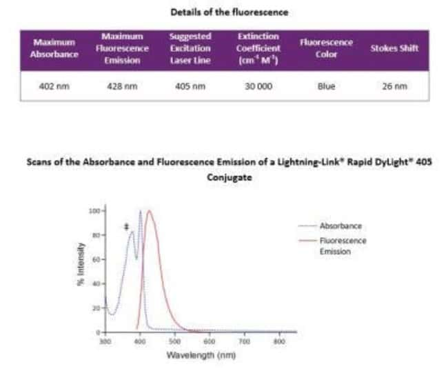 Novus Biologicals Lightning-Link Rapid DyLight 405 Antibody Labeling Kit:Life