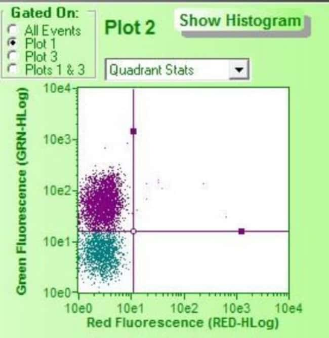 Novus Biologicals Lightning-Link Rapid DyLight 488 Antibody Labeling Kit:Life