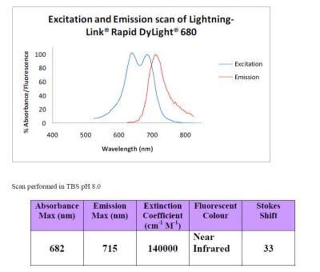 Novus Biologicals Lightning-Link Rapid DyLight 680 Antibody Labeling Kit:Life