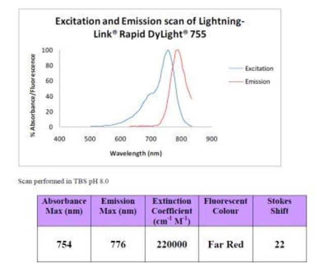 Novus Biologicals Lightning-Link Rapid DyLight 755 Antibody Labeling Kit:Life