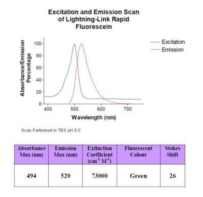 Novus Biologicals Lightning-Link Rapid Fluorescein Antibody Labeling Kit:Life