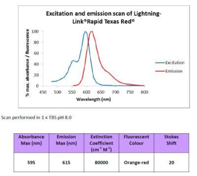 Novus Biologicals Lightning-Link Rapid Texas Red Antibody Labeling Kit:Life