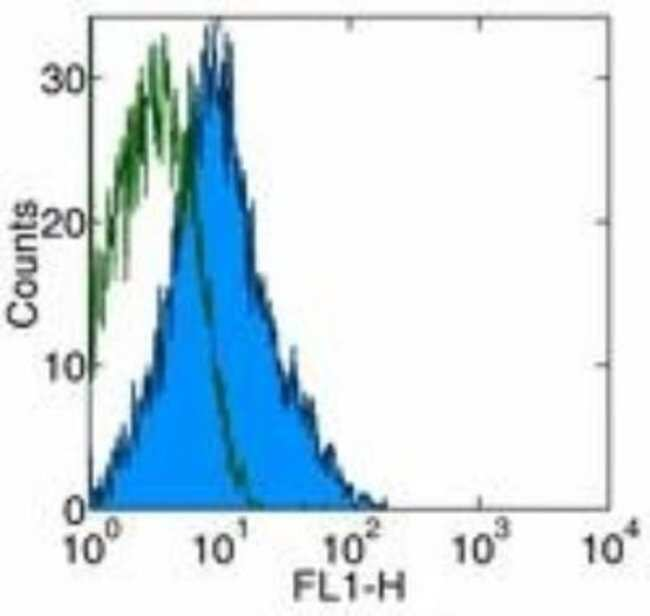 anti-MAdCAM-1, Clone: MECA-367, Novus Biologicals 0.5mg; Unlabeled:Life