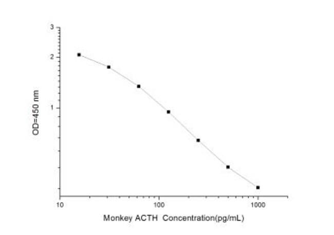 Novus BiologicalsMonkey ACTH ELISA Kit (Colorimetric) Quantity: 1 Kit;