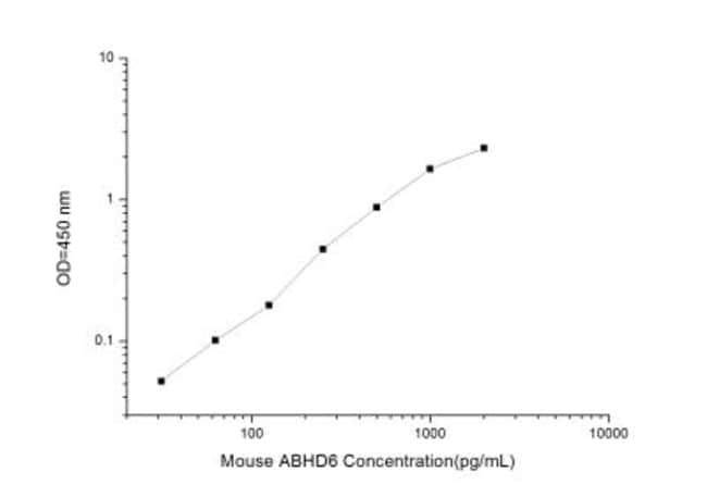 Novus BiologicalsMouse ABHD6 ELISA Kit (Colorimetric) Quantity: 1 Kit;