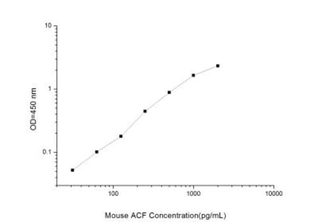 Novus Biologicals Mouse ACF ELISA Kit (Colorimetric) Quantity: 1 Kit; Host