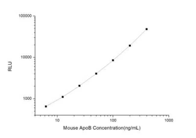 Novus Biologicals Mouse Apolipoprotein B/ApoB ELISA Kit (Chemiluminescence)