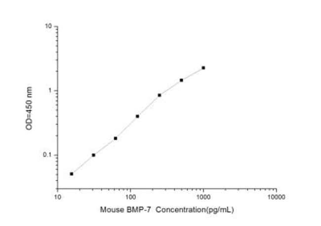 Novus Biologicals Mouse BMP-7 ELISA Kit (Colorimetric) Quantity: 1 Kit;