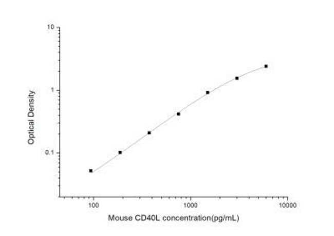 Novus Biologicals Mouse CD40 Ligand/TNFSF5 ELISA Kit (Colorimetric) Quantity: