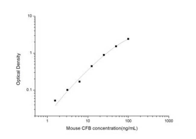 Novus Biologicals Mouse Complement Factor B ELISA Kit (Colorimetric) Quantity: