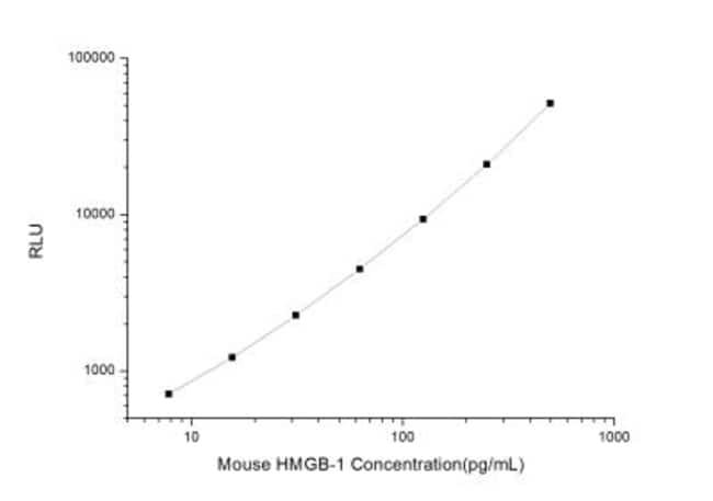 Novus Biologicals Mouse HMGB1/HMG-1 ELISA Kit (Chemiluminescence) Quantity: