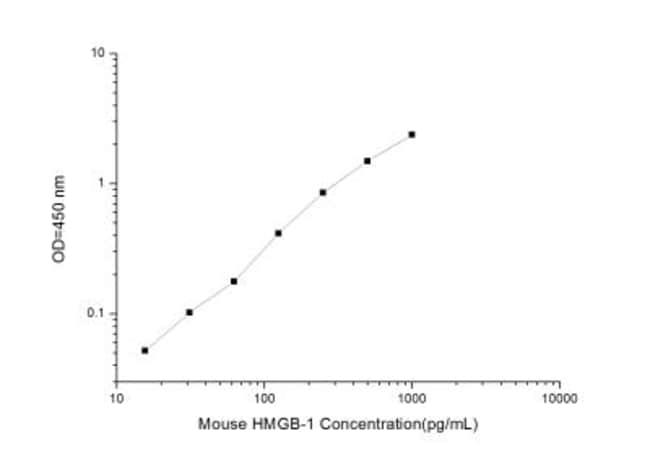 Novus BiologicalsMouse HMGB1/HMG-1 ELISA Kit (Colorimetric) Quantity: 1