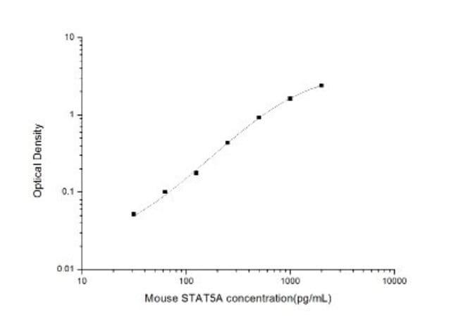 Novus Biologicals Mouse STAT5A ELISA Kit (Colorimetric) 1 Kit:Electrophoresis,