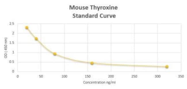 Novus Biologicals Mouse Thyroxine Elisa Kit Colorimetric 1 Kit Electrophoresis Fisher Scientific