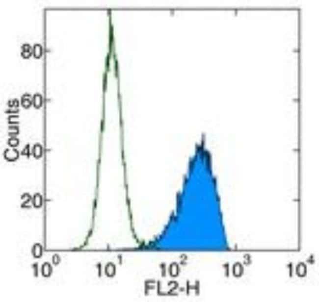Rat anti-PDGF R alpha, Clone: APA5, Novus Biologicals:Antibodies:Primary