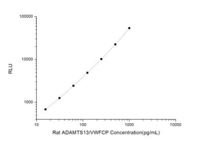 Novus BiologicalsRat ADAMTS13 ELISA Kit (Chemiluminescence) Quantity: 1