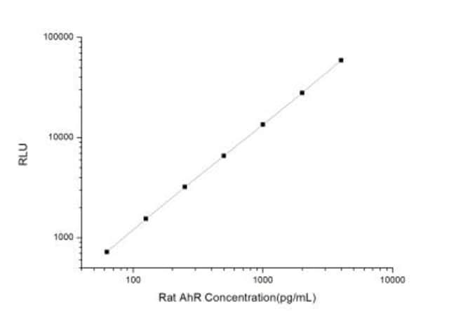 Novus Biologicals Rat AHR ELISA Kit (Chemiluminescence) Quantity: 1 Kit;